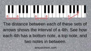 Interval 4ths Keyboard
