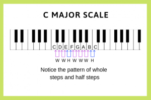 Pattern of whole steps and half steps for C Major scale