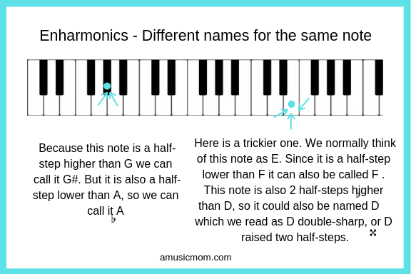 Enharmonics - Different names for the same note